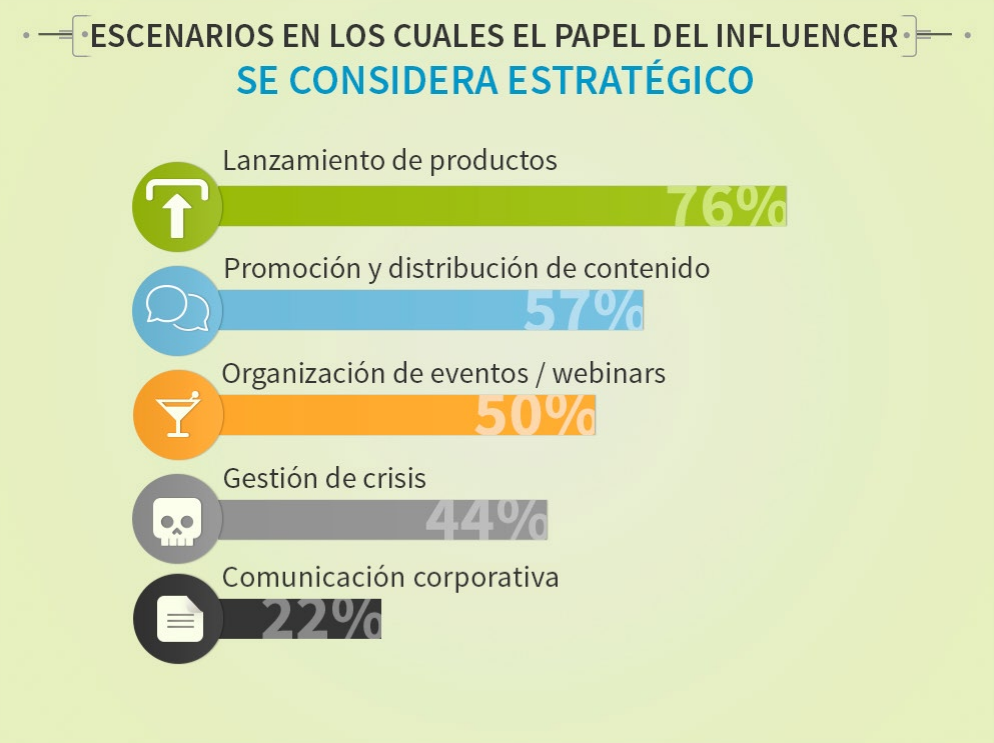 Email marketing y blogs, uso de influencers