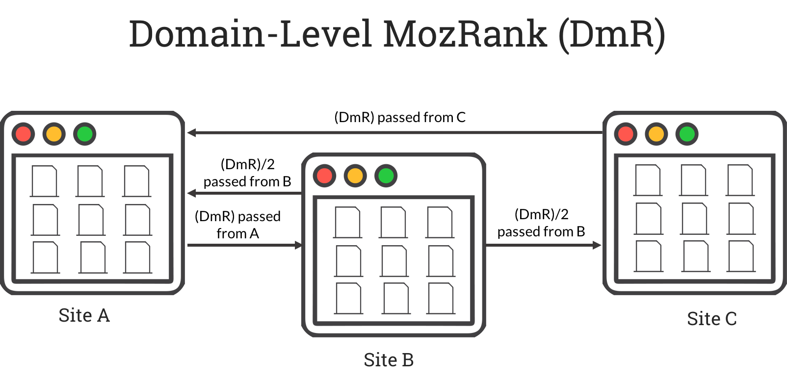 Cos'è il MozRank