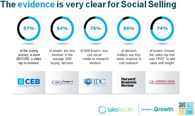 evidencias del social selling