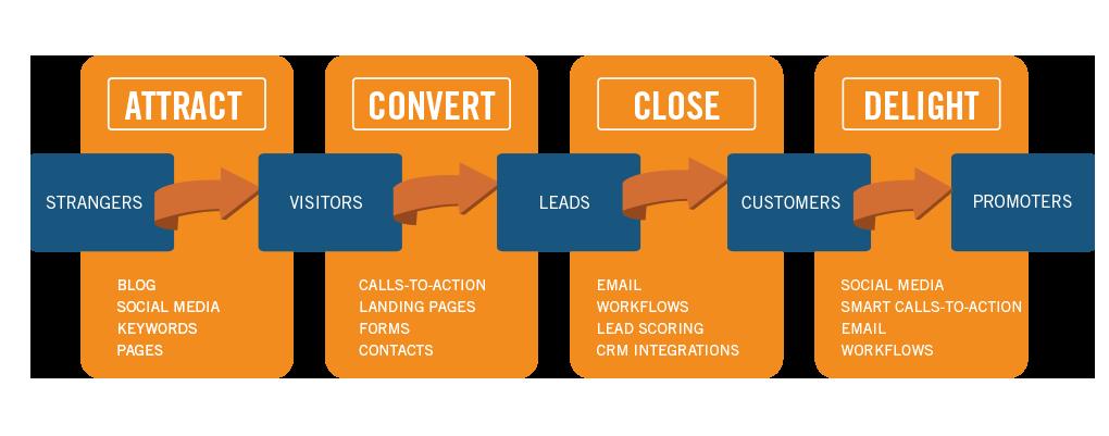 metodología indicadores de una campaña de Inbound Marketing