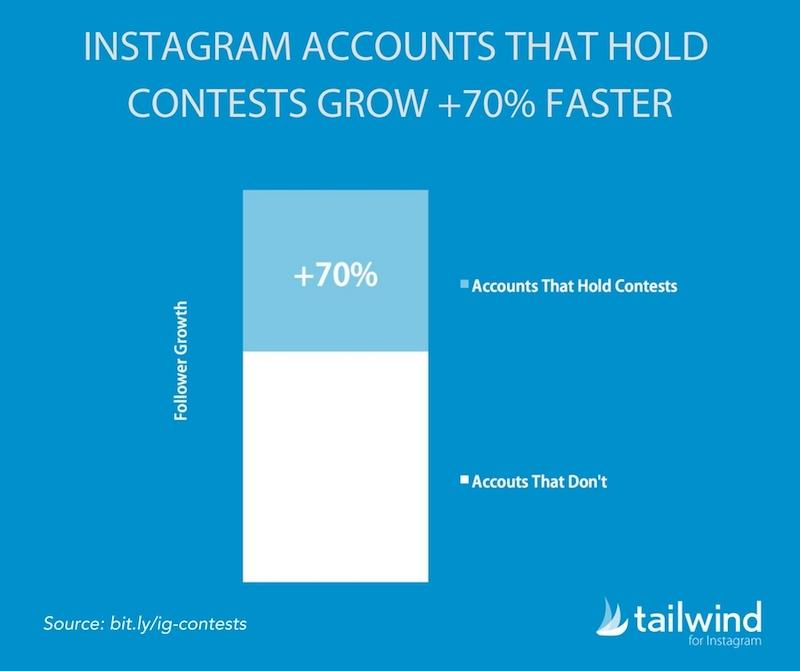concursos exitosos en Instagram