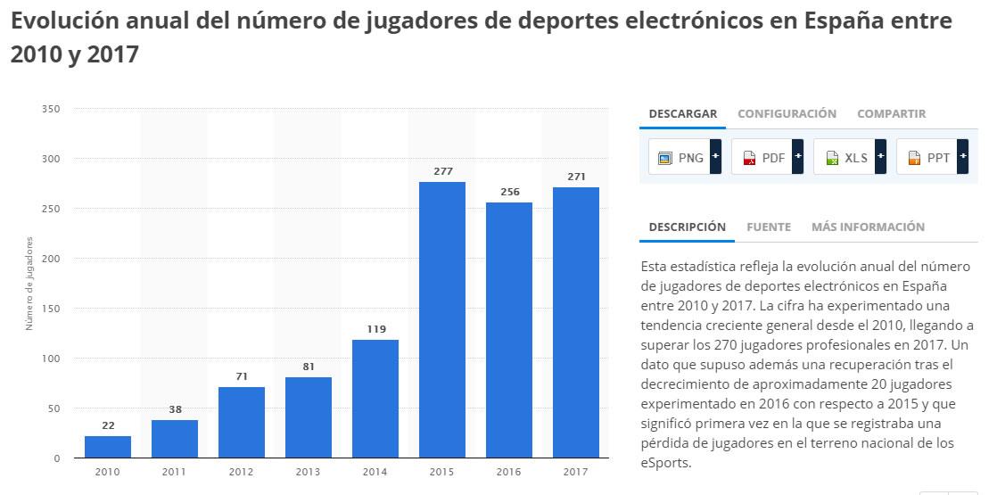 gamers en España