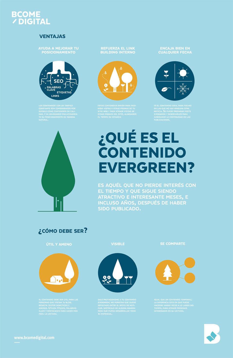 tipos de contenidos evergreen