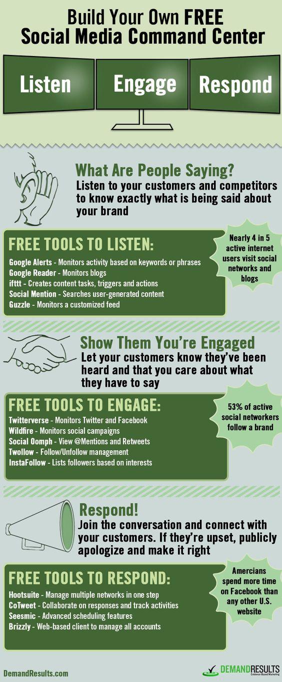 escucha social infografia