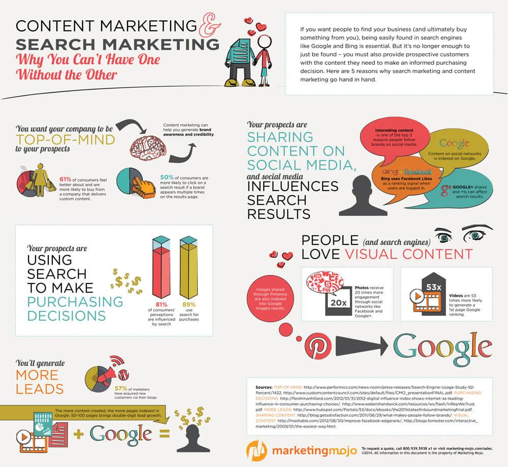 tipos de formatos de contenido que generan tráfico