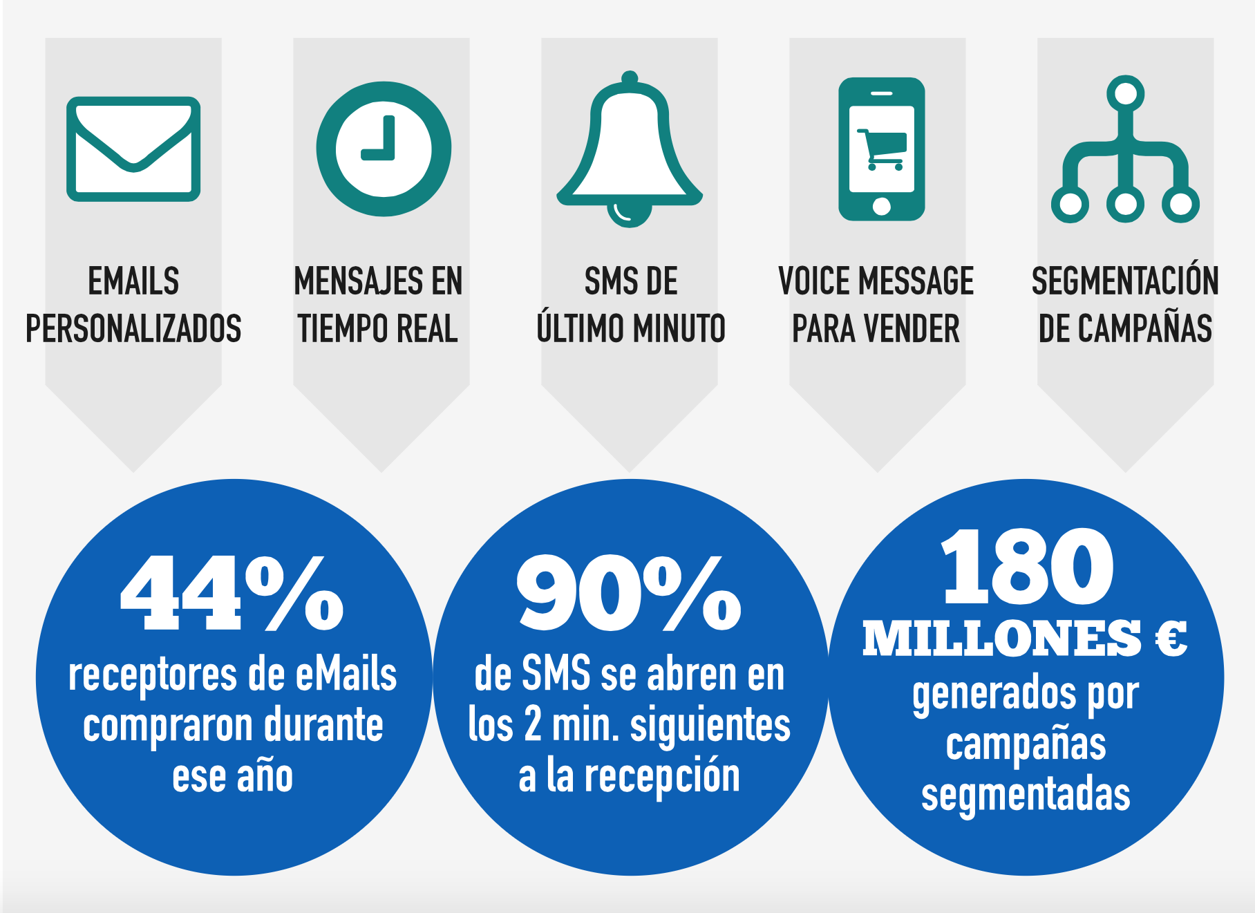 Estrategias de contenidos para el Black Friday. SMS marketing