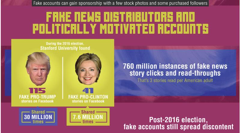 Cazadores de cuentas falsas. Manipulación de la información