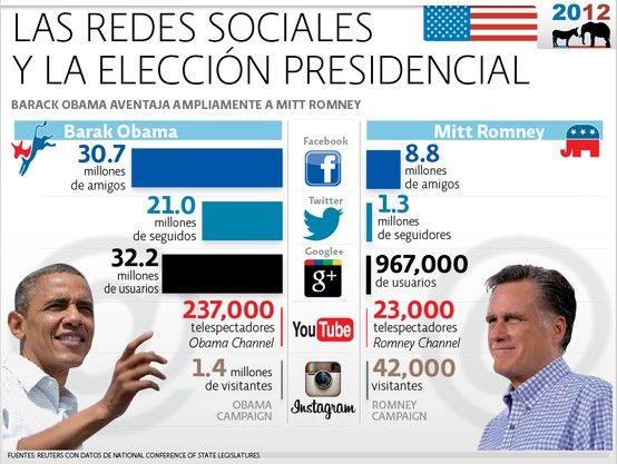 Políticos influencers. Barack Obama