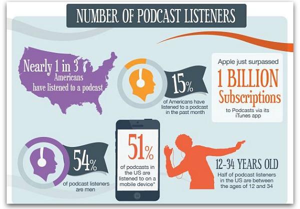 formatos de contenidos podcast