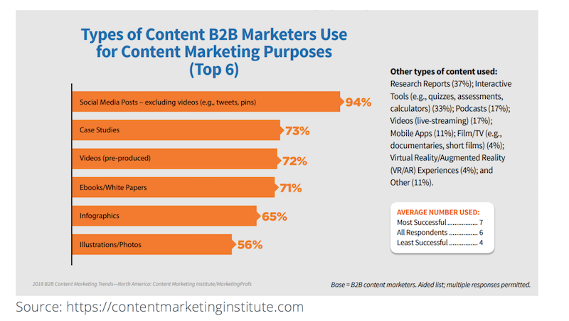 content marketing B2B copy potente