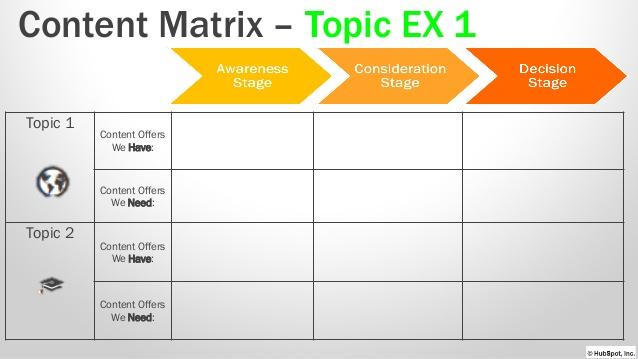 mapa de contenidos - Content Matrix
