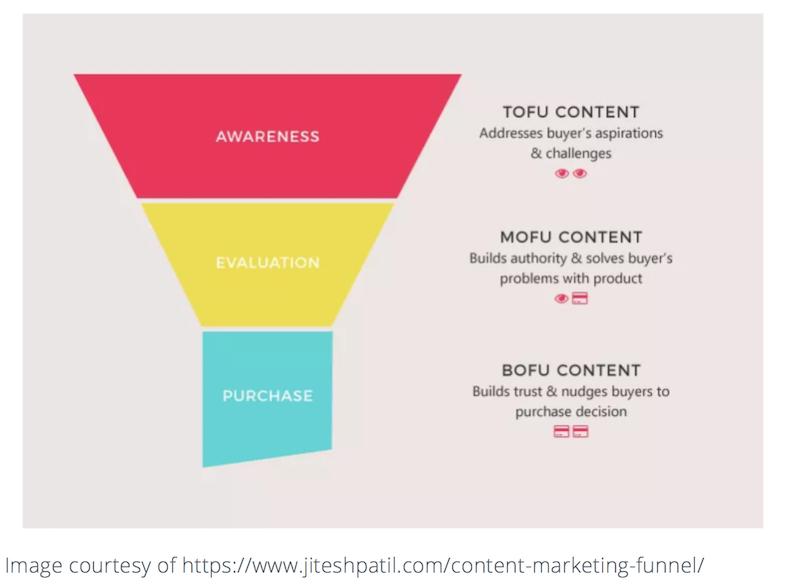 Pasos para crear una estrategia deContent marketing B2B