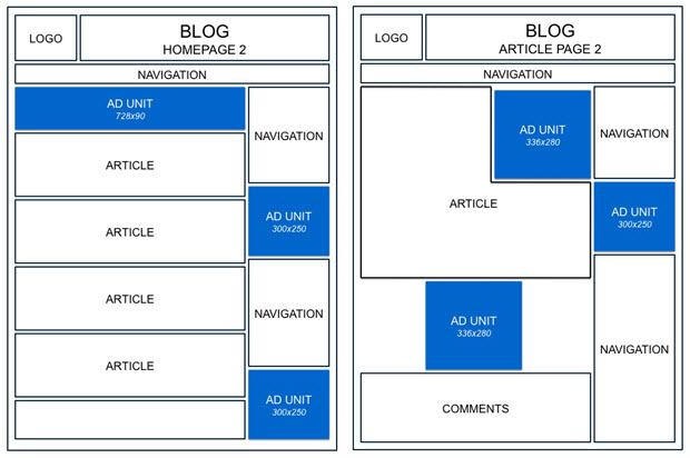 Adsense Blog Placement