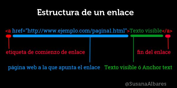 posicionamiento SEO con linkbuilding interno anchor text