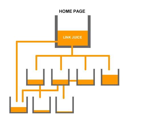 posicionamiento SEO con linkbuilding interno juice