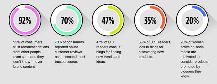 statistiche di influencer marketing