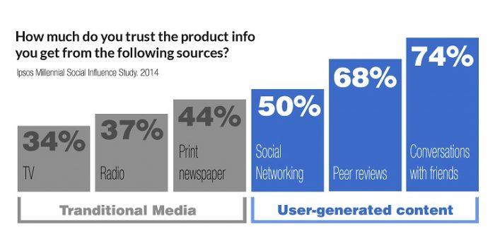 UGC en tu estrategia de Marketing de Contenidos datos