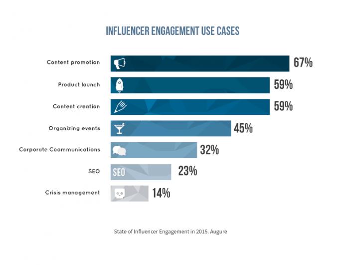 influencers engagement