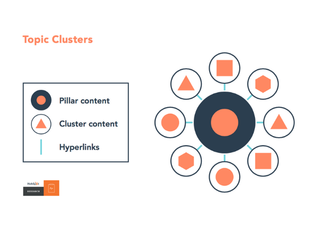 Los Topic Clusters