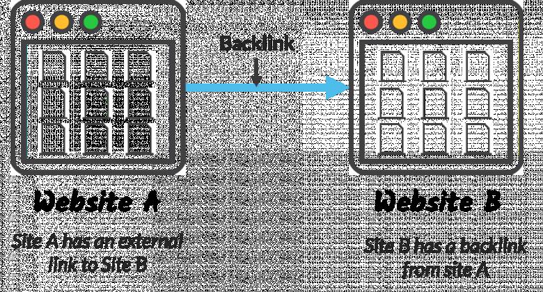 qué es un backlink