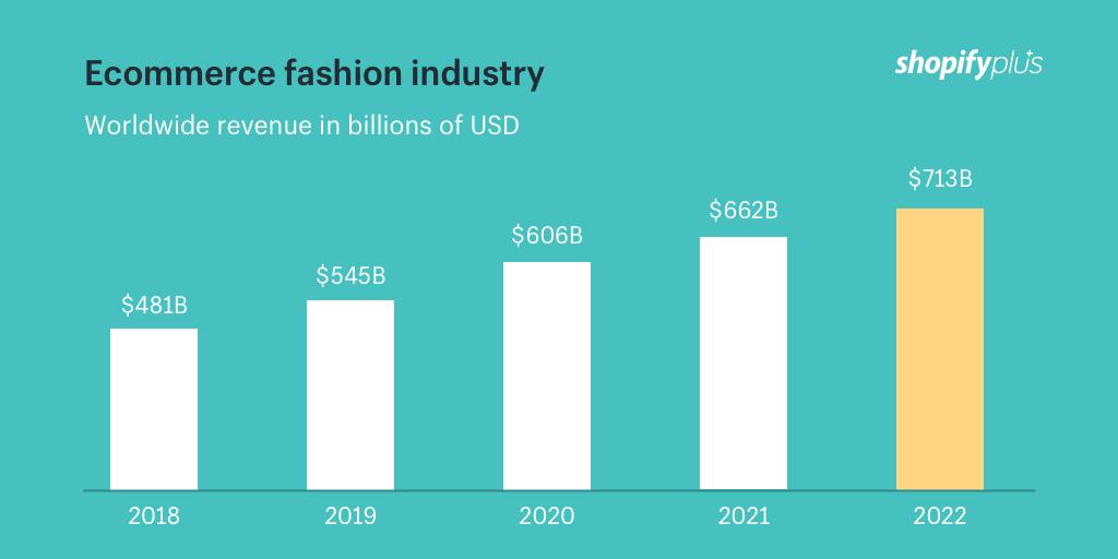 Estrategias de Branded Content para sector moda datos