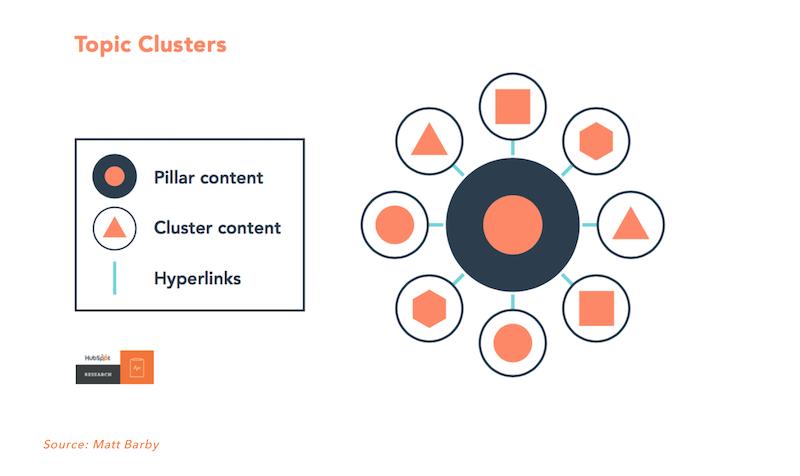 Los Topic Clusters estructura