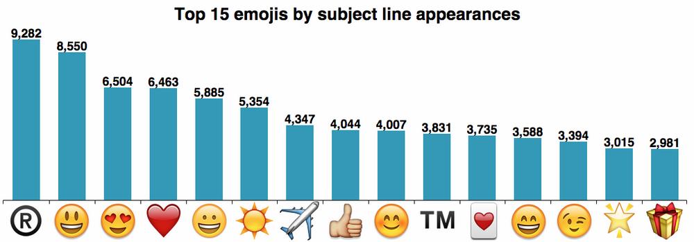 nuevos emoticonos email