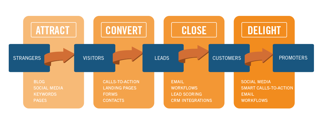 Marketing de contenidos vs. Inbound Marketing inbound