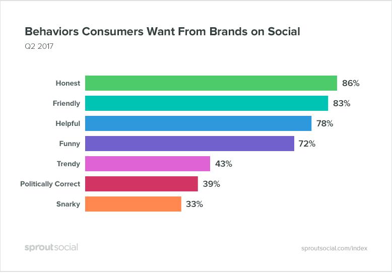 Cosa vogliono gli utenti?