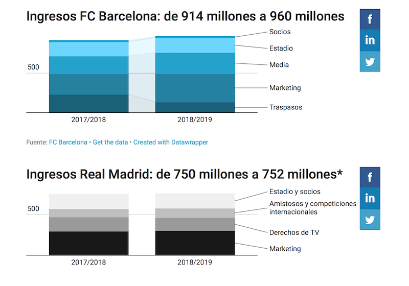 FC Barcelona VS Real Madrid CF datos