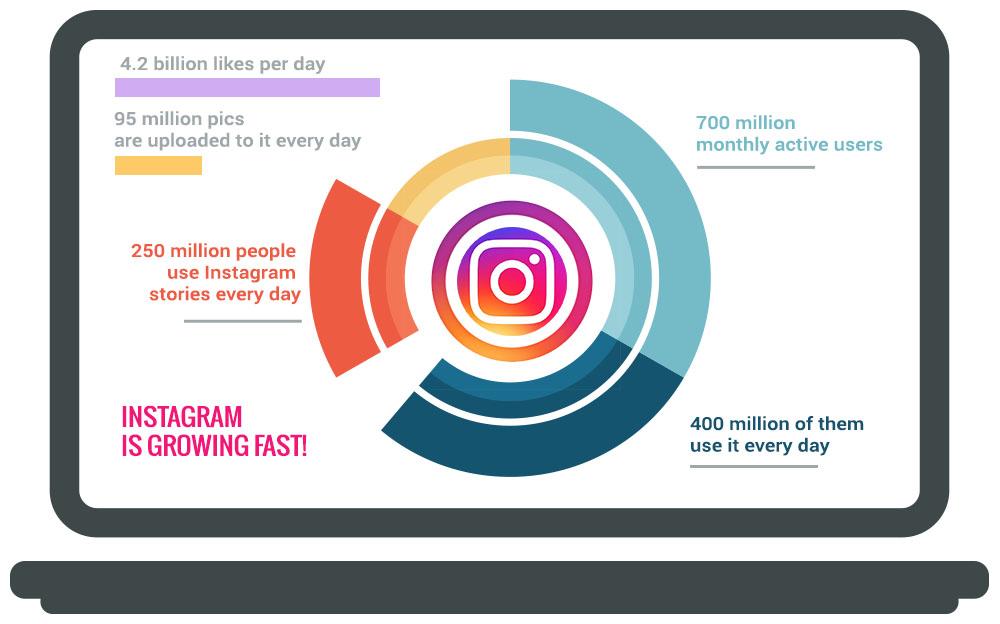 Potencial y crecimiento de Instagram