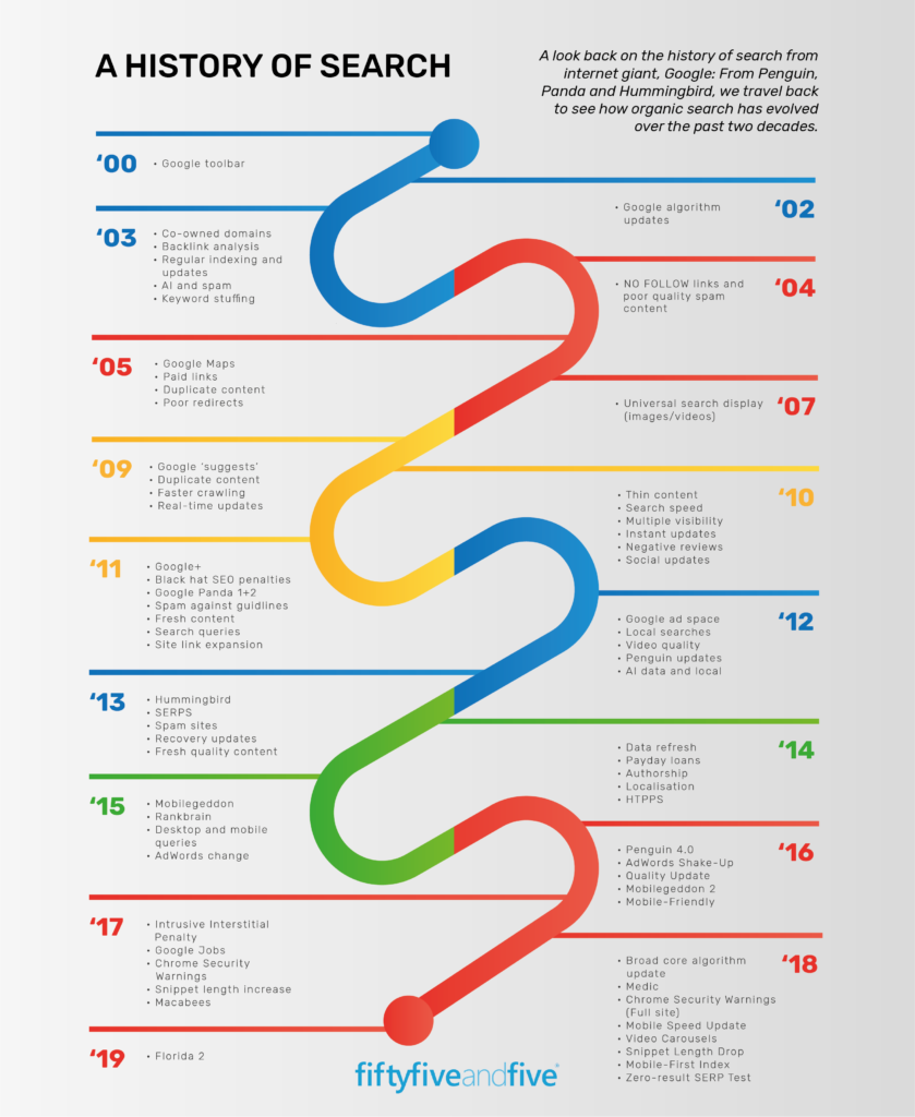 SEO Mythbusting: History of Search