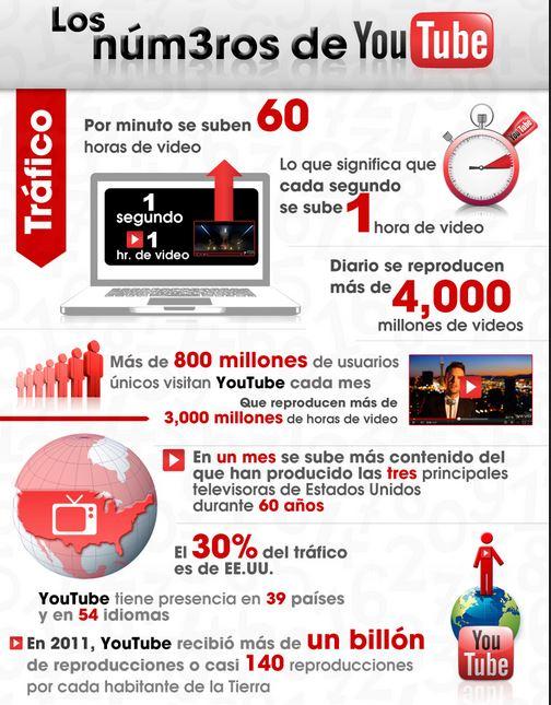 Cuánto debe durar un vídeo en cada red social: Youtube