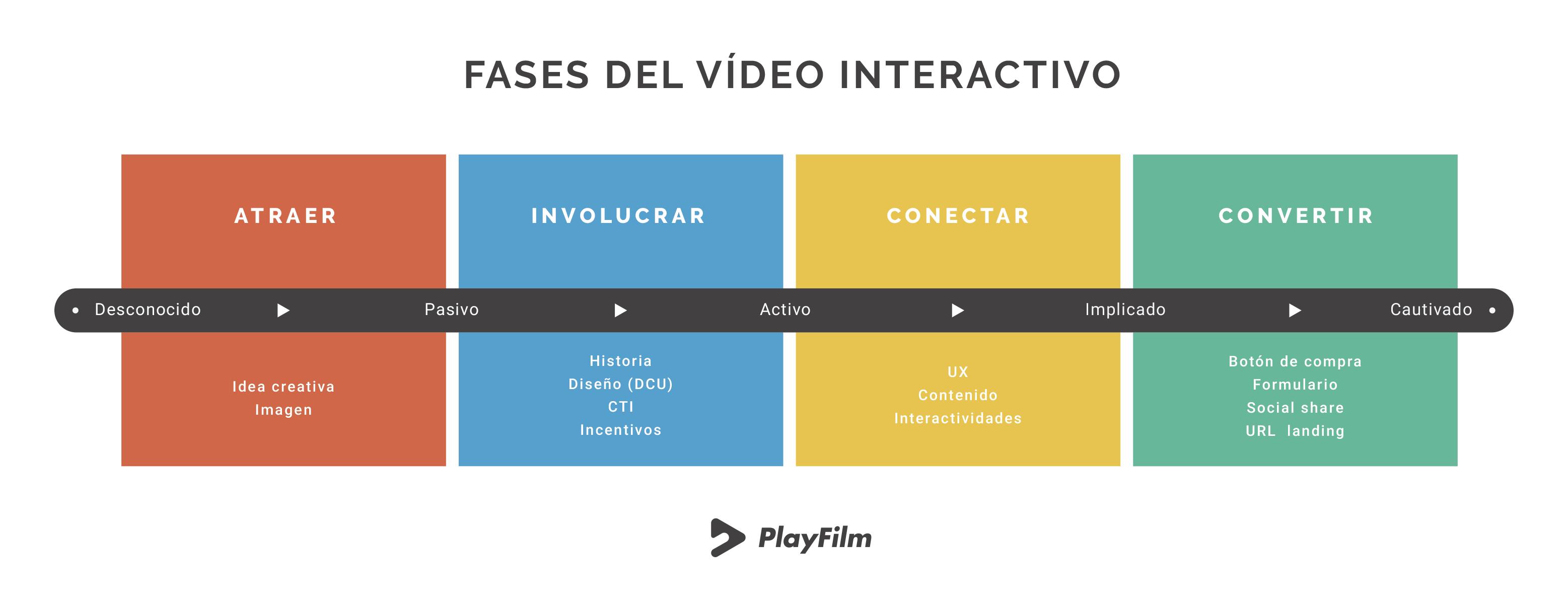 contenidos interactivos llegan a Youtube fases