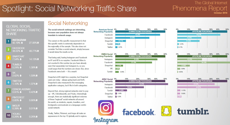 Social Traffic Sandvine