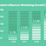 pirámide de los influencers: crecimiento del influencer marketing