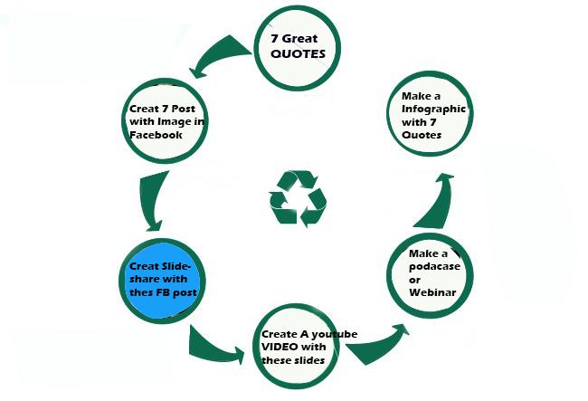 pasos para reciclar contenido del blog