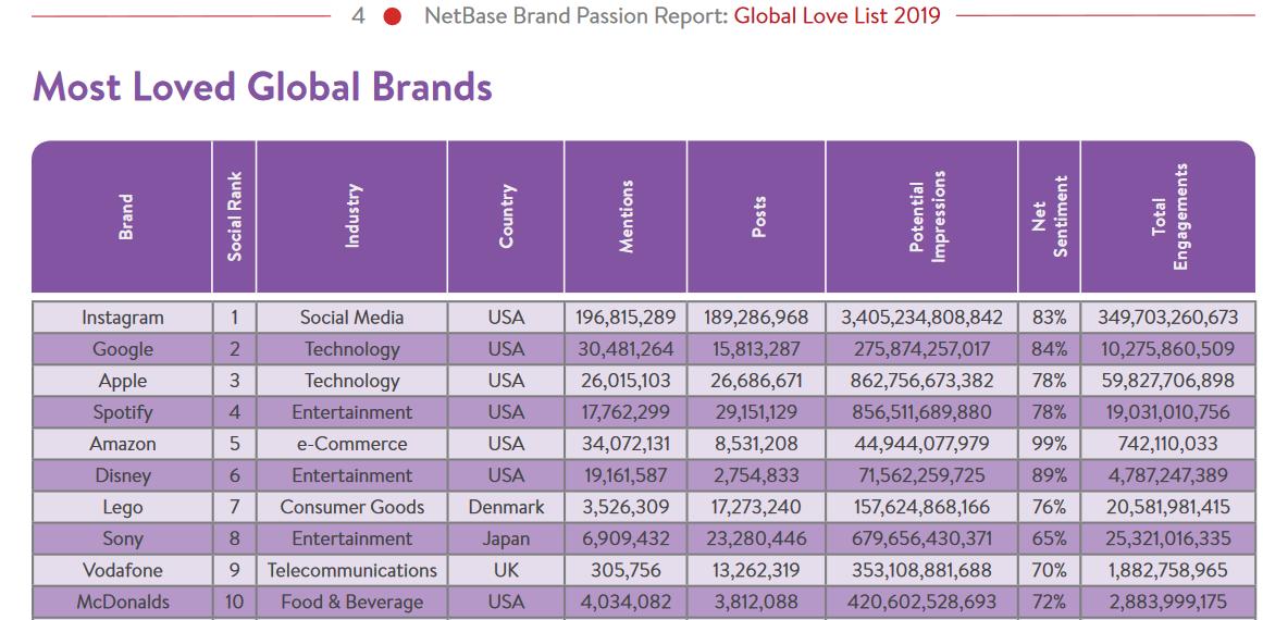 Marcas más amadas en redes sociales según Netbase