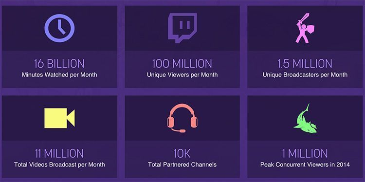 Twitch Ads: audiencia
