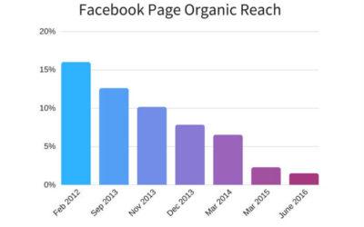 alcance-organico-facebook