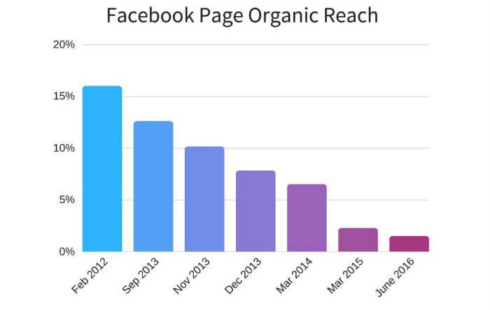 alcance orgánico en redes sociales: Facebook