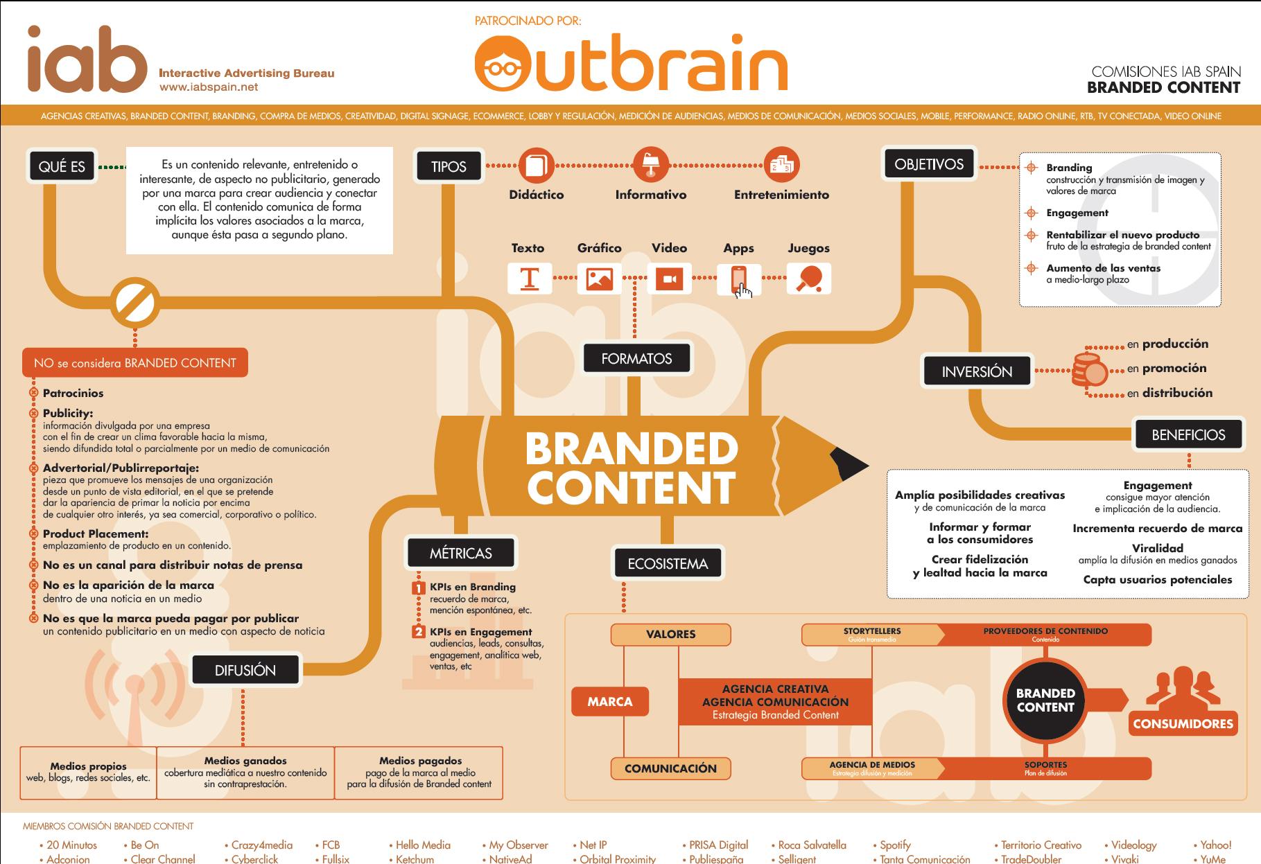 Neuromarketing y Social Selling para tu estrategia de branded content