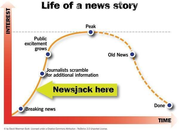 newsjacking en tu estrategia de marketing: proceso