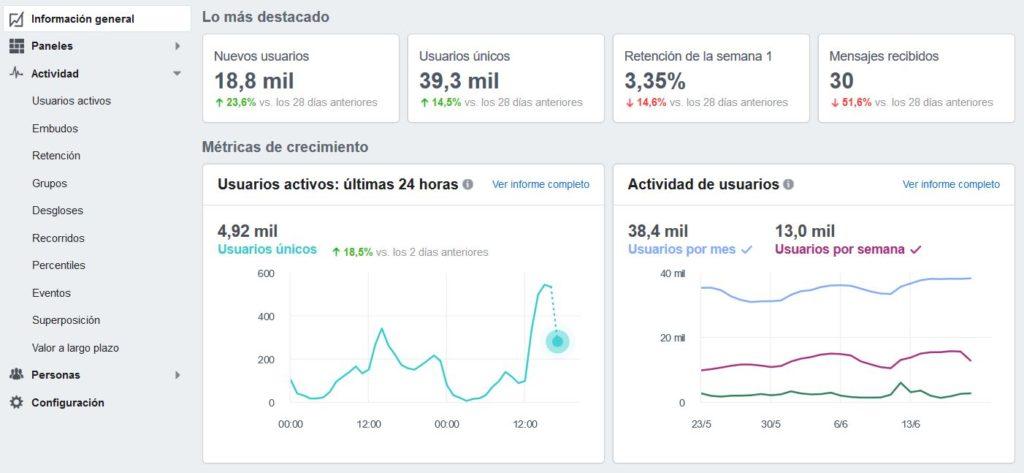 malas prácticas en Facebook: no analizar resultados