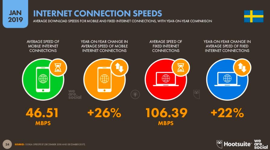 países de Europa que pasan más tiempo en redes