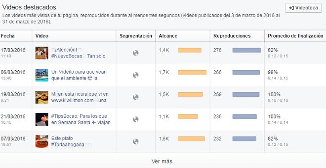 malas prácticas en Facebook: frecuencia de publicación
