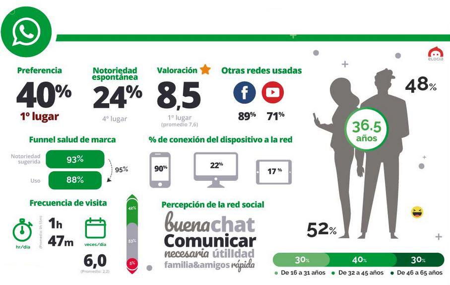 Whatsapp estadísticas