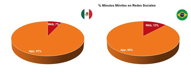 países de Latinoamérica que pasan más tiempo en redes sociales: comparativa
