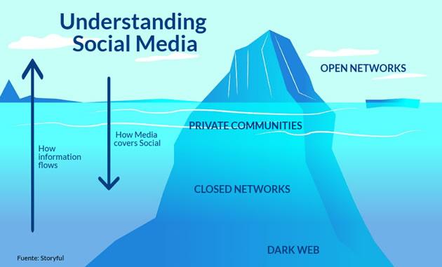 iceberg del dark social