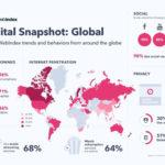 países de Latinoamérica que pasan más tiempo en redes